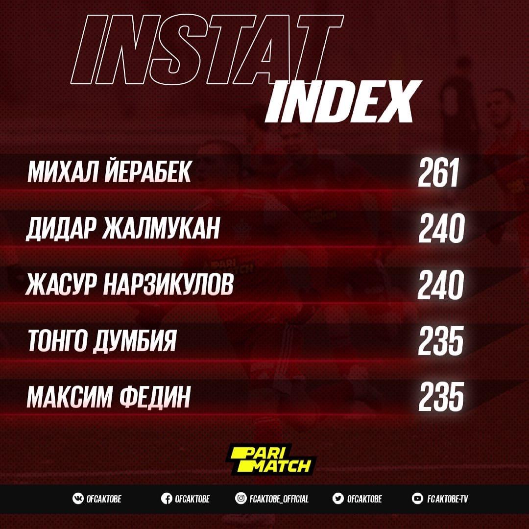 Михал Йерабек лучший игрок «красно-белых» в матче «Атырау» — «Актобе» — по версии Instat