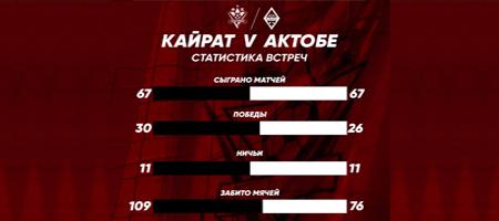 """Представляем Вашему вниманию статистику личных встреч между командами """"Кайрат"""" и """"Актобе""""!"""